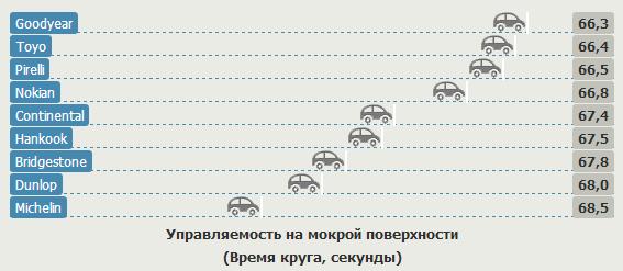 Сравнительные характеристики автошин для лета: Управляемость на мокром асфальте Goodyear Eagle F1 Asymmetric 2, Hankook Ventus S1 Evo2 K117, Michelin Pilot Super Sport 235/35 R19 Спорт Авто 2012