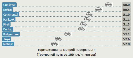 Характеристики шин для легковых авто: Торможение на мокрой поверхности Nokian Z G2, Pirelli PZero, Toyo Proxes T1 Sport 235/35 R19 Sport Auto 2012