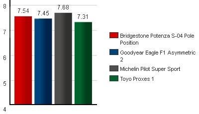 Сравнение автошин для летней погоды: Общий рейтинг протестированных Goodyear Eagle F1 Asymmetric 2, Michelin Pilot Super Sport, Toyo Proxes 1 245/40/18 Tire Rack 2012
