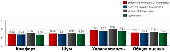 Характеристики шины для легковых авто: Результаты на дороге общего пользования Goodyear Eagle F1 Asymmetric 2, Michelin Pilot Super Sport, Toyo Proxes 1 245/40/18 Tire Rack 2012