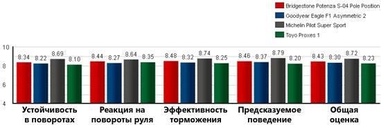 Сравнительные характеристики покрышки для лета: Результаты на сухом гоночном треке Goodyear Eagle F1 Asymmetric 2, Michelin Pilot Super Sport, Toyo Proxes 1 245/40/18 Tire Rack 2012