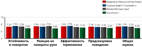Сравнительный тест резины для летних условий: Результаты на мокром гоночном треке Goodyear Eagle F1 Asymmetric 2, Michelin Pilot Super Sport, Toyo Proxes 1 245/40/18 Tire Rack 2012