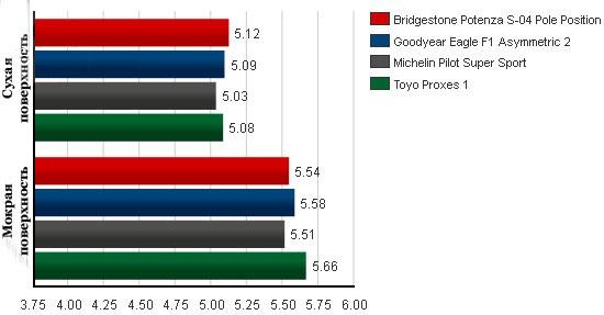 Тесты колеса для летних условий: Время прохождения слаломной секции Goodyear Eagle F1 Asymmetric 2, Michelin Pilot Super Sport, Toyo Proxes 1 245/40 R18 Tire Rack 2012