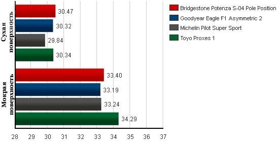 Обзор покрышки для легковых авто: Время прохождения круга Goodyear Eagle F1 Asymmetric 2, Michelin Pilot Super Sport, Toyo Proxes 1 245/40 R18 Tire Rack 2012