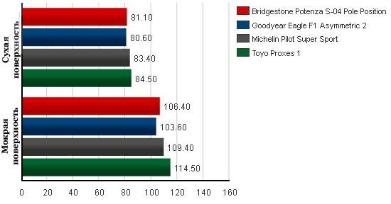 Тесты автошин для летних условий: Тормозной путь со скорости 80 км/ч Goodyear Eagle F1 Asymmetric 2, Michelin Pilot Super Sport, Toyo Proxes 1 245/40/18 Таер Рак 2012