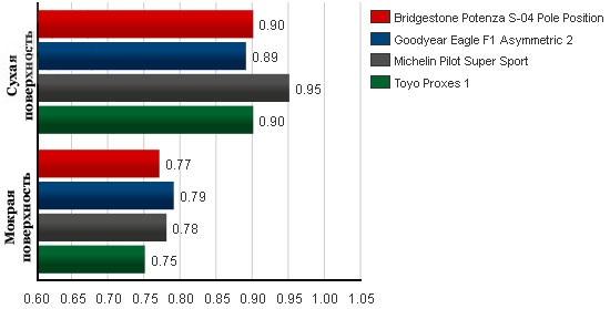 Тест драйв колеса для летнего сезона: Среднее боковое ускорение Goodyear Eagle F1 Asymmetric 2, Michelin Pilot Super Sport, Toyo Proxes 1 245/40/18 Таер Рак 2012
