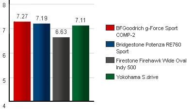 Сравнительный тест шин для летних условий: Общий рейтинг протестированных BFGoodrich G-Force Sport, Bridgestone Potenza RE760, Firestone Firehawk Wide Oval Indy 500, Yokohama S.Drive AS01 245/40 R18 Tire Rack 2012