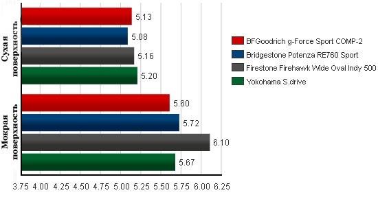Испытание резины для летнего сезона: Время прохождения слаломной секции BFGoodrich G-Force Sport, Bridgestone Potenza RE760, Firestone Firehawk Wide Oval Indy 500, Yokohama S.Drive AS01 245/40/18 Tire Rack 2012
