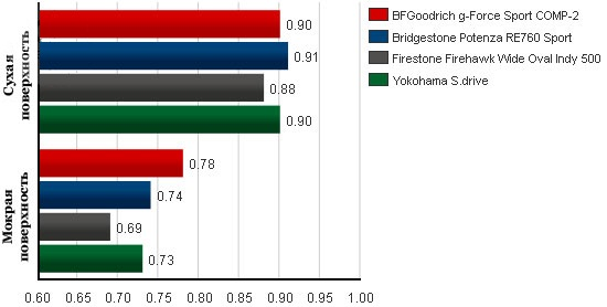 Обзор резины для легковых авто: Среднее боковое ускорение BFGoodrich G-Force Sport, Bridgestone Potenza RE760, Firestone Firehawk Wide Oval Indy 500, Yokohama S.Drive AS01 245/40 R18 Tire Rack 2012