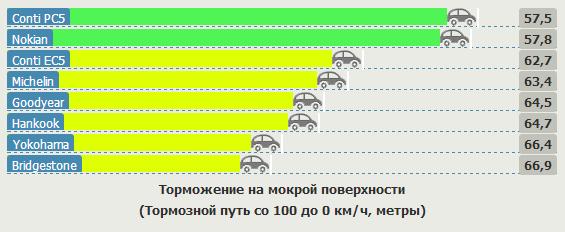 Сравнение шины для летней погоды: Торможение на мокрой дороге Bridgestone Ecopia EP150, Continental ContiEcoContact 5, Continental ContiPremiumContact 5, Goodyear EfficientGrip 205/55 R16 Vi Bilagare