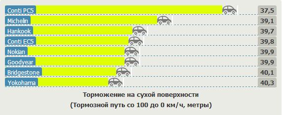 Характеристики резины для легковых авто: Торможение на сухой дороге Hankook Kinergy Eco K425, Michelin Energy Saver, Nokian Hakka Green, Yokohama C.Drive 2 AC02 205/55 R16 Vi Bilagare 2012
