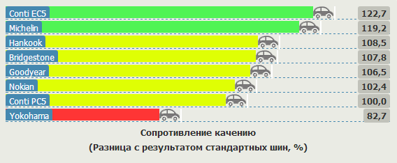 Испытание автошин для летнего сезона: Сопротивление качению Hankook Kinergy Eco K425, Michelin Energy Saver, Nokian Hakka Green, Yokohama C.Drive 2 AC02 205/55 R16 Vi Bilagare 2012