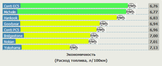 Обзор автошин для легковых авто: Экономичность Bridgestone Ecopia EP150, Continental ContiEcoContact 5, Continental ContiPremiumContact 5, Goodyear EfficientGrip 205/55 R16 Vi Bilagare