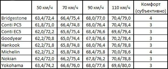 Тест покрышек для летней погоды: Шумность Hankook Kinergy Eco K425, Michelin Energy Saver, Nokian Hakka Green, Yokohama C.Drive 2 AC02 205/55 R16 Vi Bilagare 2012