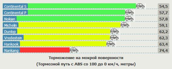 Тесты автошин для летнего сезона: Торможение на мокрой поверхности Hankook Ventus Prime 2 K115, Michelin Pilot Sport 3, Nankang AS1, Nokian Hakka Blue, Vredestein Sportrac 3 205/55/16 Vi Bilagare 2012