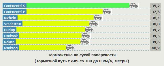 Тестирование шины для летней погоды: Тормозной путь на сухом асфальте Continental ContiPremiumContact 5, Continental ContiSportContact 5P, Dunlop SP Sport FastResponse 205/55 R16 Vi Bilagare 2012