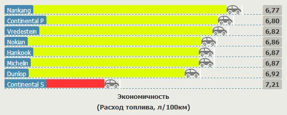 Сравнительные характеристики покрышек для летней погоды: Экономичность Hankook Ventus Prime 2 K115, Michelin Pilot Sport 3, Nankang AS1, Nokian Hakka Blue, Vredestein Sportrac 3 205/55/16 Vi Bilagare 2012