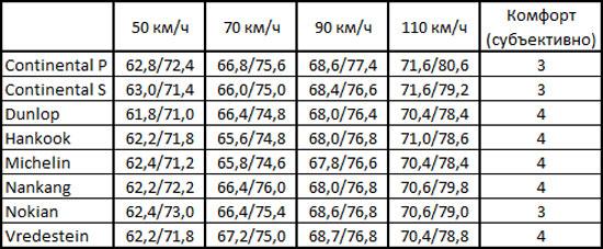 Сравнительный тест шин для летнего сезона: Шумность/Комфорт Continental ContiPremiumContact 5, Continental ContiSportContact 5P, Dunlop SP Sport FastResponse 205/55 R16 Vi Bilagare 2012