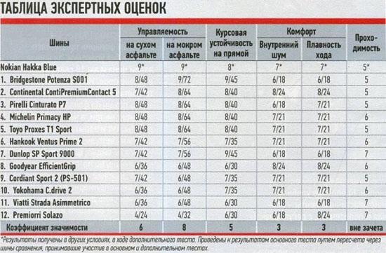 Сравнение автошин для летней погоды: Таблица экспертных оценок Bridgestone Potenza S001, Continental ContiPremiumContact 5, Cordiant Sport 2 205/55 R16 За рулем 2012