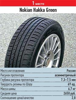 Тест шины для лета: испытание торможения разгона управляемости шумности Nokian Hakka Green 185/60/14 За рулем 2013
