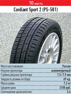 Сравнительный тест шин для лета: испытание торможения разгона управляемости шумности Cordiant Sport 2 185/60 R14 За рулем 2013