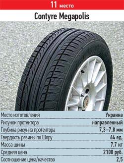 Характеристики колеса для летних условий: результаты тестирования шин Contyre Megapolis 185/60 R14 За рулем 2013