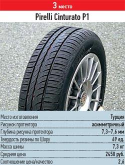 Тесты покрышки для летних условий: разгон торможение Pirelli Cinturato P1 185/60/14 За рулем 2013