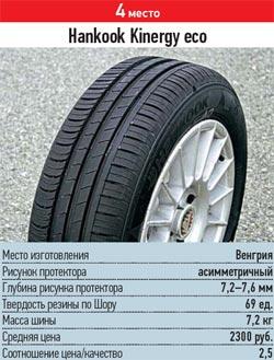 Сравнительные характеристики покрышек для легковых авто: разгон торможение Hankook Kinergy Eco K425 185/60/14 За рулем 2013