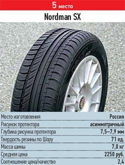 Обзор резины для легковых авто: курсовая устойчивость управляемость Nokian Nordman SX 185/60/14 За рулем 2013