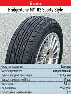 Испытание резины для лета: разгон торможение Bridgestone MY-02 Sporty Style 185/60 R14 За рулем 2013