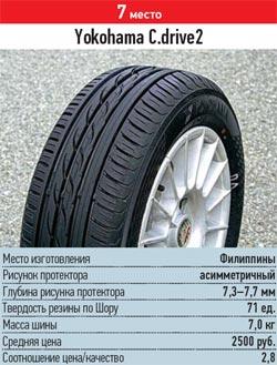 Тестирование колеса для лета: курсовая устойчивость управляемость Yokohama C.Drive2 AC02 185/60/14 За рулем 2013