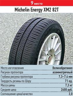 Тест драйв автошин для летних условий: курсовая устойчивость управляемость Michelin Energy XM2 185/60/14 За рулем 2013