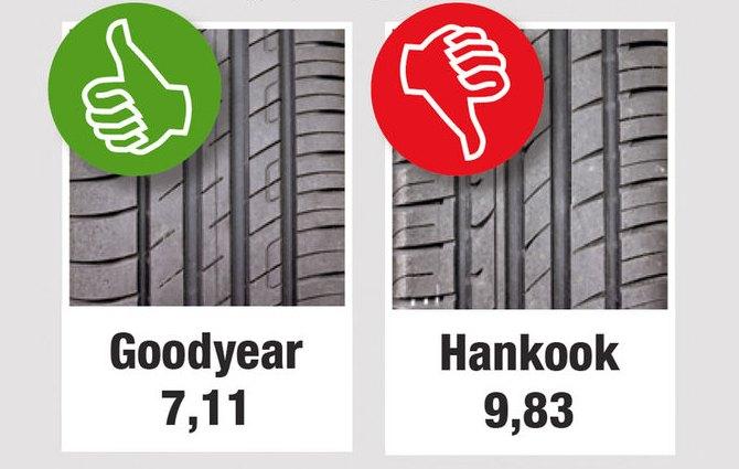 Тест шин для лета: Сопротивление качению Goodyear EfficientGrip Performance Hankook Ventus Prime 2 K115 Auto Motor und Sport 205/55 R16 (2013)