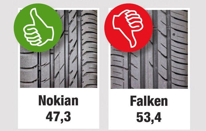 Тесты автошин для лета: Торможение на мокром асфальте Nokian Line Falken Ziex ZE-914 205/55/16 Auto Motor und Sport 2013