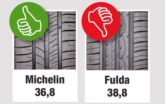 Тестирование шины для легковых авто: Торможение на сухой дороге Michelin Energy Saver Plus Fulda EcoControl HP Auto Motor und Sport 205/55 R16 (2013)