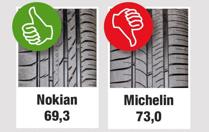 Испытание резины для летних условий: Управляемость на мокром покрытии Nokian Line Michelin Energy Saver Plus 205/55/16 Auto Motor und Sport 2013