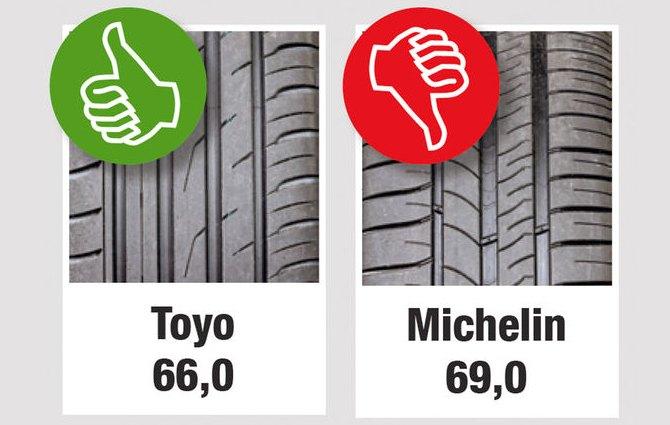 Характеристики колеса для легковых авто: Уровень шума Michelin Energy Saver Plus Toyo Proxes CF2 205/55/16 Auto Motor und Sport 2013
