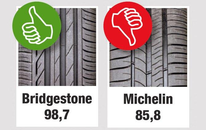 Сравнительный тест шин для летних условий: Устойчивость к гидропланированию Michelin Energy Saver Plus Bridgestone Turanza T001 Auto Motor und Sport 205/55 R16 (2013)