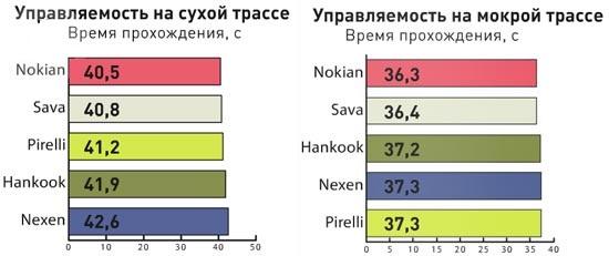 Тесты автошин для лета: Управляемость на сухом покрытии Hankook Ventus S1 Evo2 K117, Nexen N8000, Nokian Hakka Black, Pirelli Cinturato P7, Sava Intensa UHP 225/45 R17 Auto Bild Беларусь 2013