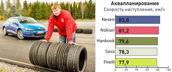 Тест шин для легковых авто: Сопротивление аквапланированию Hankook Ventus S1 Evo2 K117, Nexen N8000, Nokian Hakka Black, Pirelli Cinturato P7, Sava Intensa UHP 225/45 R17 Auto Bild Беларусь 2013
