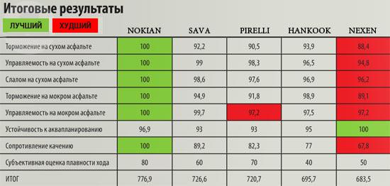 Сравнительные характеристики покрышки для лета: разгон торможение расход топлива Hankook Ventus S1 Evo2 K117, Nexen N8000, Nokian Hakka Black, Pirelli Cinturato P7, Sava Intensa UHP 225/45 R17, Auto Bild Беларусь, 2013