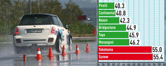 Тестирование покрышек для летних условий: Торможение на мокром асфальте Nexen N8000, Pirelli PZero Nero, Toyo Proxes T1 Sport, Yokohama Parada Spec-2 PA01 225/35/18 Автобилд Спорткарс 2013