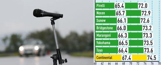 Тест покрышки для летних условий: Аккустический шум Bridgestone Potenza S001, Continental ContiPremiumContact 5, Marangoni Mythos 225/35 R18 Auto Bild Sportscars 2013