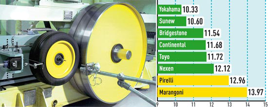 Тест драйв шин для лета: Экономичность Nexen N8000, Pirelli PZero Nero, Toyo Proxes T1 Sport, Yokohama Parada Spec-2 PA01 225/35/18 Автобилд Спорткарс 2013
