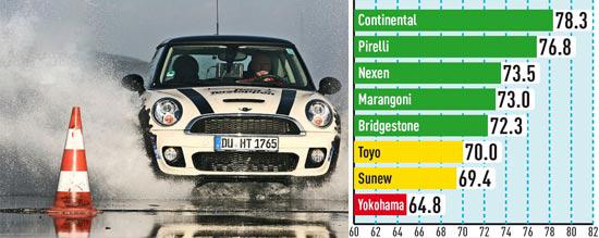 Сравнительные характеристики колеса для легковых авто: Устойчивость к продольному аквапланированию Bridgestone Potenza S001, Continental ContiPremiumContact 5, Marangoni Mythos 225/35 R18 Auto Bild Sportscars 2013