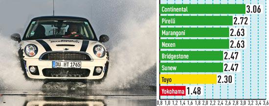 Сравнительный тест покрышки для лета: Устойчивость к поперечному аквапланированию Nexen N8000, Pirelli PZero Nero, Toyo Proxes T1 Sport, Yokohama Parada Spec-2 PA01 225/35/18 Автобилд Спорткарс 2013