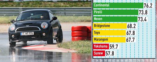 Сравнение шины для легковых авто: Управляемость на мокрой поверхности Nexen N8000, Pirelli PZero Nero, Toyo Proxes T1 Sport, Yokohama Parada Spec-2 PA01 225/35/18 Автобилд Спорткарс 2013