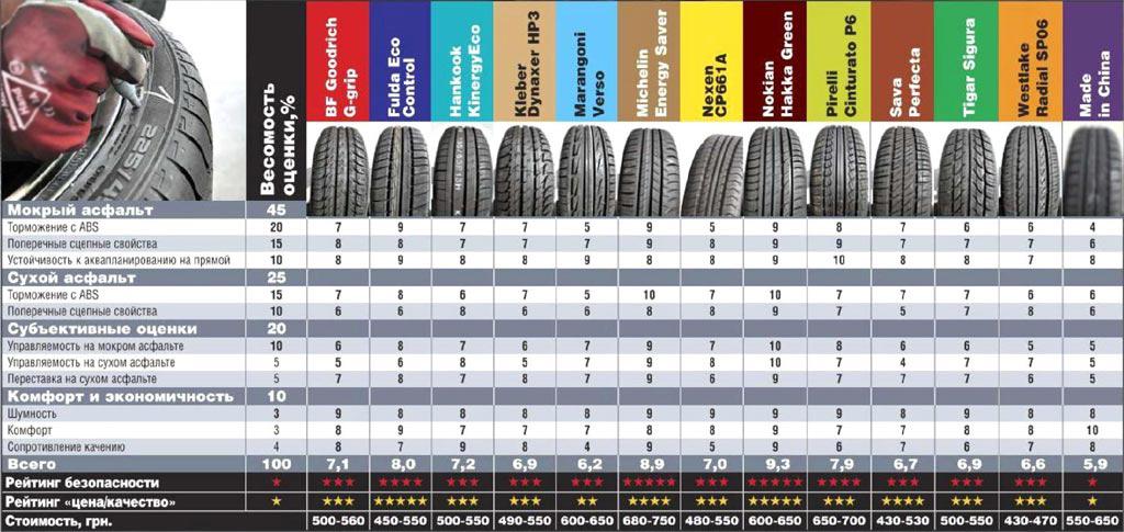 Тестирование резины для легковых авто: Оценки по дисциплинам для всех протестированных Sava Perfecta, Tigar Sigura, WestLake SP06 195/65/15 Автоцентр 2013