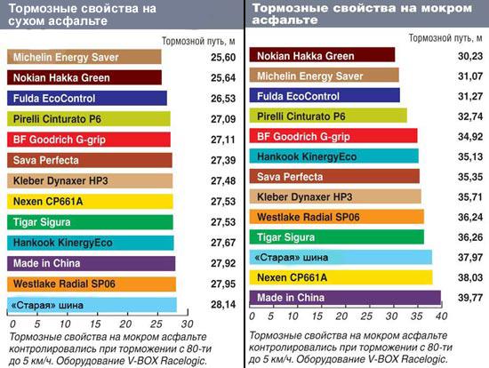 Сравнительный тест покрышек для летних условий: Торможение на сухом и мокром асфальте Nexen Classe Premiere CP 661A, Nokian Hakka Green, Pirelli Cinturato P6 195/65 R15 Автоцентр 2013