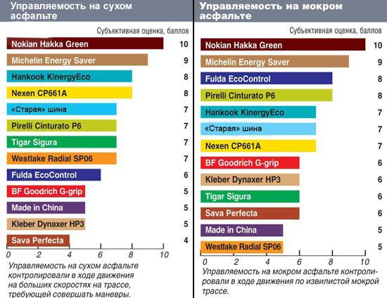 Сравнительные характеристики автошин для лета: Управляемость на сухом и мокром асфальте Sava Perfecta, Tigar Sigura, WestLake SP06 195/65/15 Автоцентр 2013